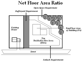 Net Floor Area Ratio