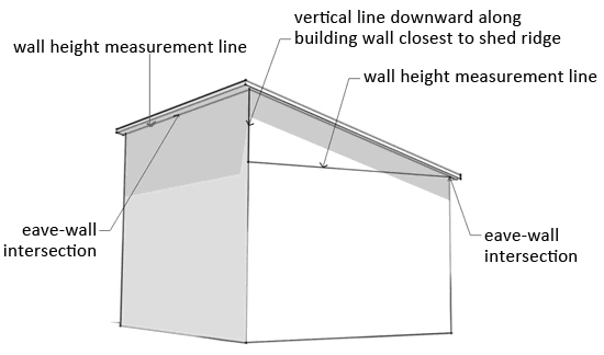 Illustrative Wall Height Under Shed Roof Ends