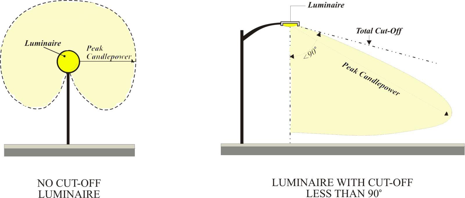 Unified Development Ordinance Document Viewer Exterior Wiring Regulations